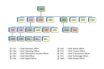 Các chức danh trong công ty bằng tiếng Anh hay sử dụng cho mọi ngành nghề